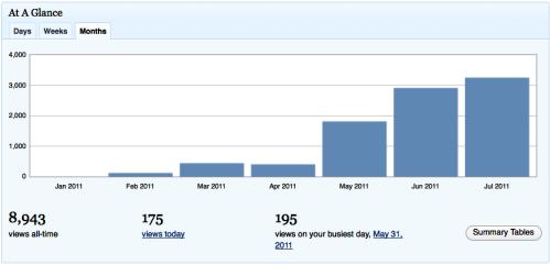 """""""Readership's been increasing"""" retirednoway"""