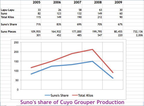 """Suno's Share of Cuyo Grouper Production"" ""Retired No Way"" Suno"