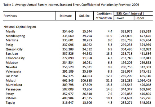 """Household Income of NCR 2009: From Malabon (235k) to Makati (665k)"" retirednoway"