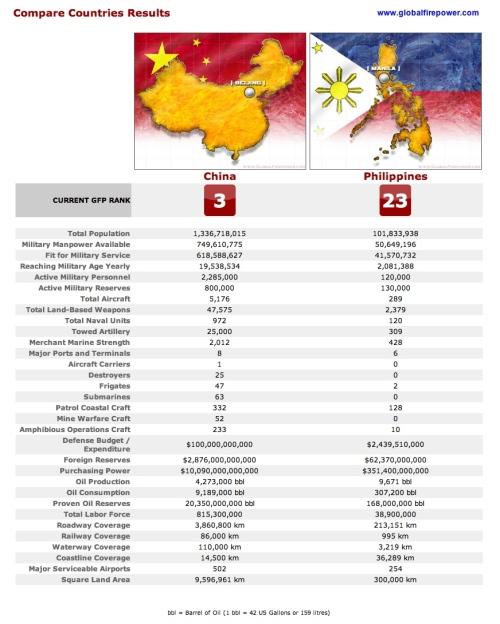 """Comparison between China and the Philippines"" retirednoway"
