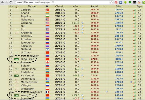 "retirednoway, ""Live Ratings as of July 9, 2015"", chess"